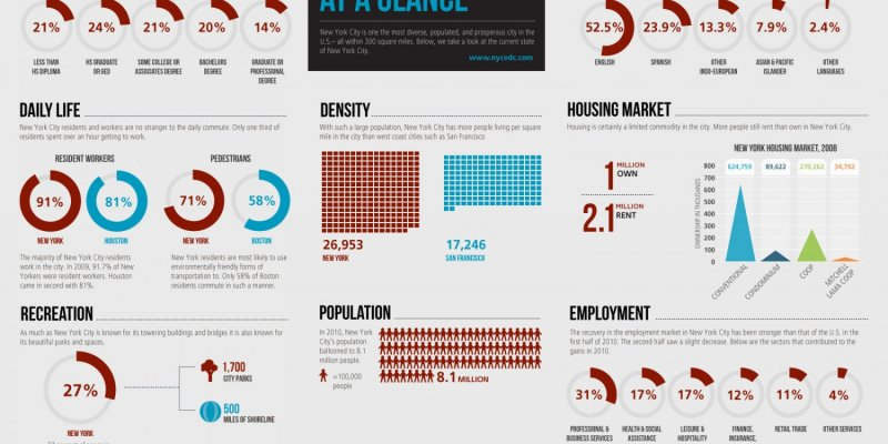 New York City At A Glance - infographic - population and statistics