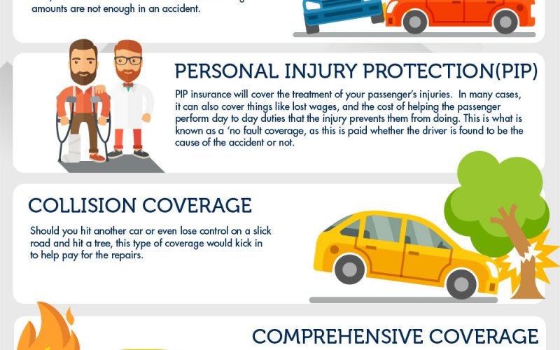 Read - What Is Comprehensive Insurance Coverage and What ...